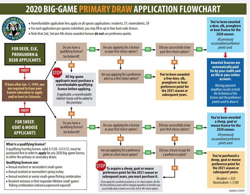 Big Game Limited License Draw Application Flowchart